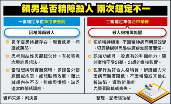 刺死牙醫兇手,一審二審精神鑑定不一(資料來源:自由時報)